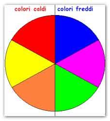 Significato dei colori nei disegni dei bambini parte prima for Disegni a colori caldi